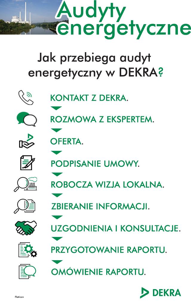 Audyty energetyczne dla firm